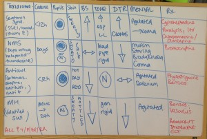 Toxidrome Whiteboard